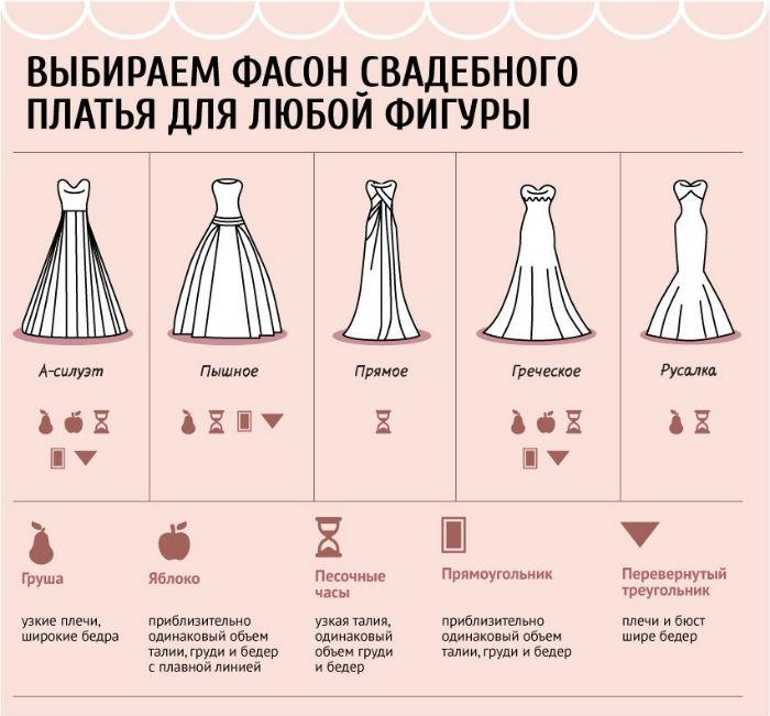 Платье для фигуры типа груша